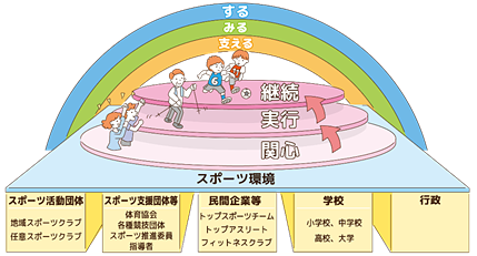 スポーツ推進計画